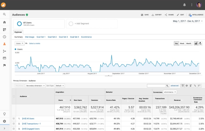 Google Analytics New Releases Audiences in Reporting