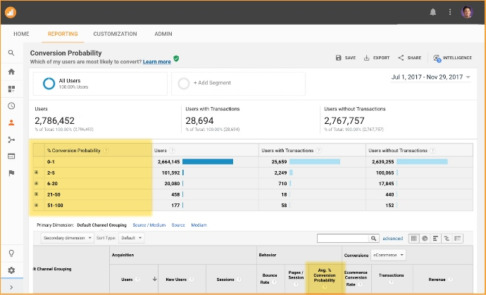 Google Analytics New Releases Conversion Probability