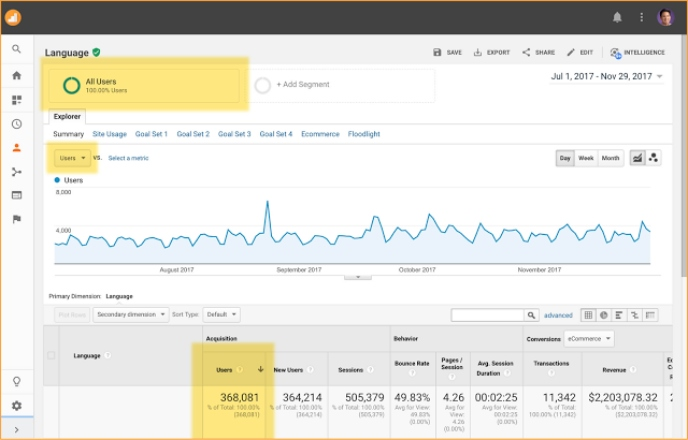 Google Analytics Users in Reporting