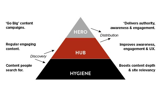 Content marketing pyramid showing hygiene content at the base, hub content in the middle and hero content at the peak